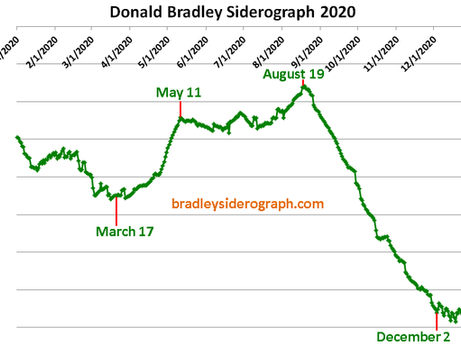 Bradley model shows a trend change in August