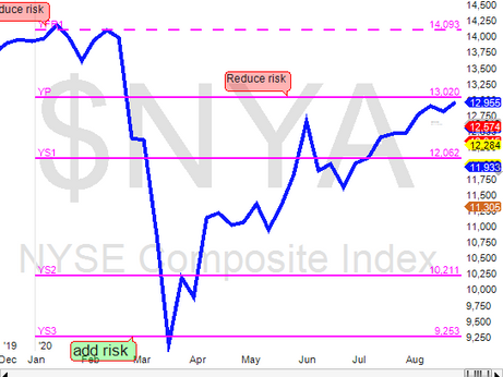 NYSE at resistance