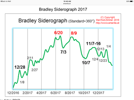 Bradley Model shows a trend change is coming.