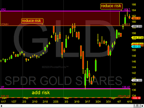 Gold at resistance