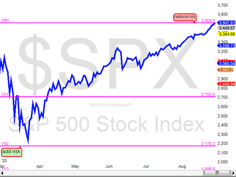 S&P 500 at Resistance