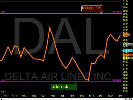 Delta DAL Ys4-Ys3