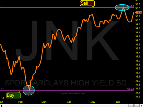 JNK Yearly Pivots showed where to buy & sell