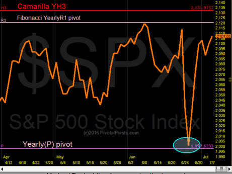 S&P 500 targets