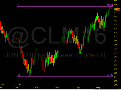 WTI Oil in 2016 bottomed on the YearlyS1 Pivot