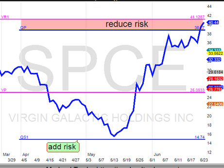 SPCE up almost 200% in 1 month