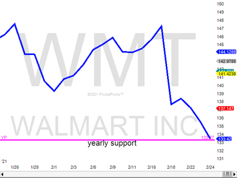 Walmart stock at YP support