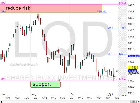 Investment grade corporate bonds LQD @ Yr1 support