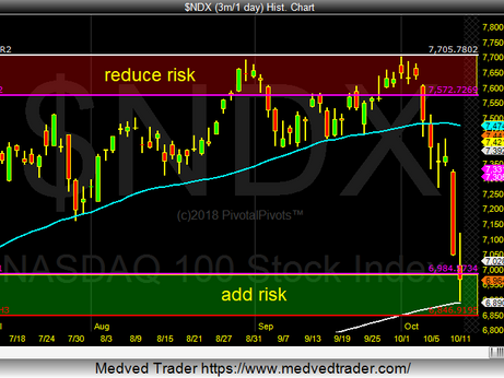 NDX at support
