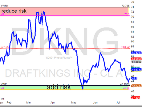 DraftKing (DKNG) stock Yr1 to YP