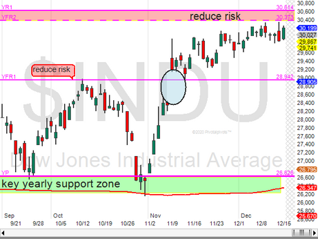 DJIA chop before the drop