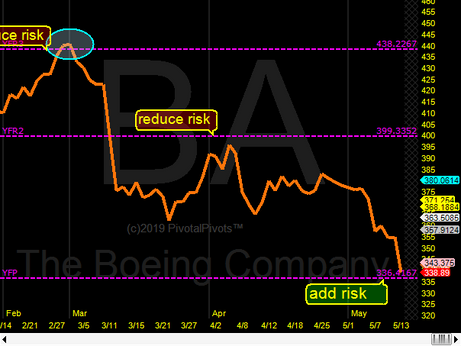 Boeing(BA) testing the Yearly Pivot(YP)
