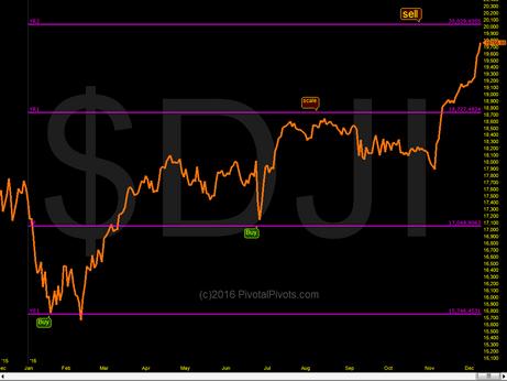 Dow Yr2 next Target