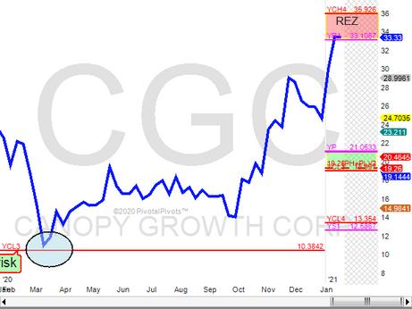 CGC up 230%
