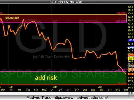 Gold is near strong support pivots