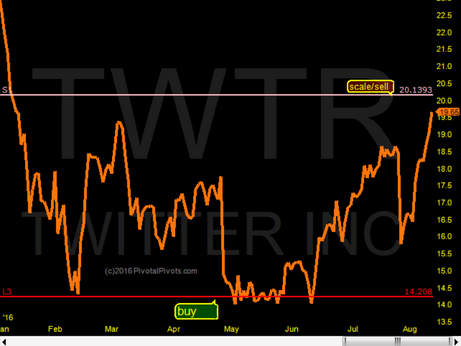Twitter close to 1st profit target