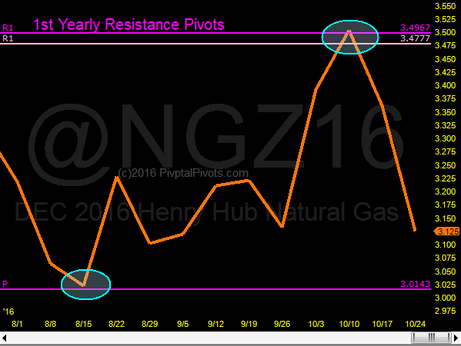 Natgas next support @ Ypp