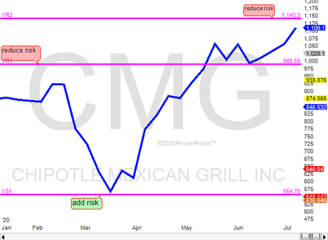 Chipotle(CMG) at resistance