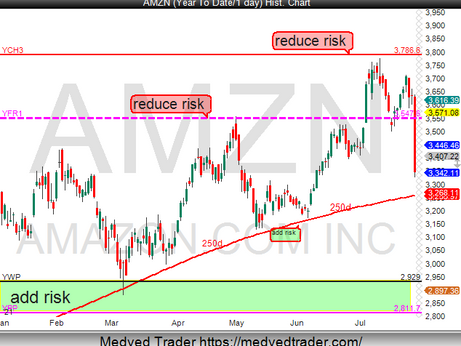 AMZN look for support on the 250day