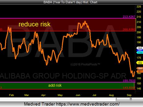 Alibaba (BABA) stock near yearly support