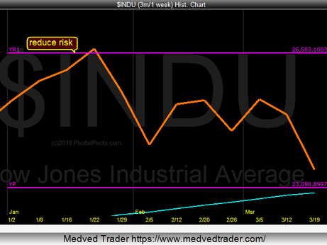 Dow Jones is near Yearly Support Pivot