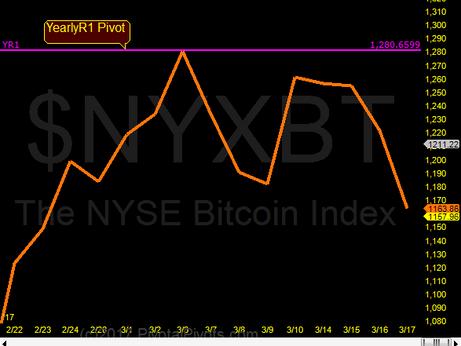 Bitcoin - BIG reversal @ Yr1 Pivot