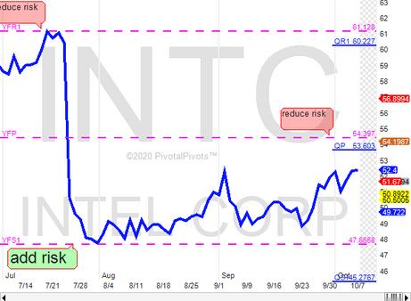 INTC near 1st. profit target at YP