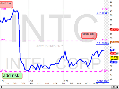 INTC near 1st. profit target at YP