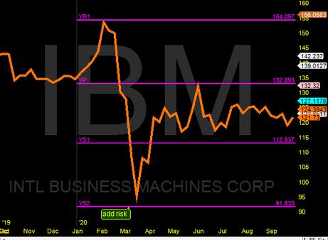 IBM yearly pivots