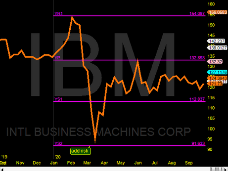 IBM yearly pivots