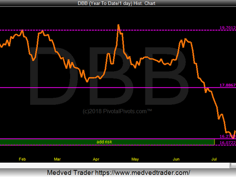 DBB testing Yearly Support Pivots