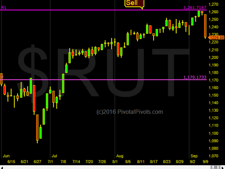 Russell 2k / IWM failed at the Yr1 Pivot.