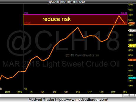 Oil is testing strong yearly Rez