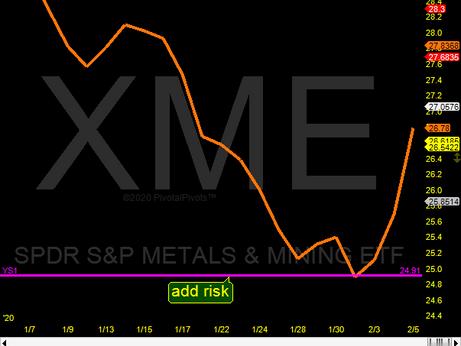 Metals ETF XME