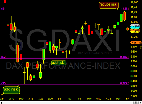 German Dax index respects pivots