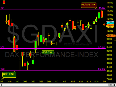 German Dax index respects pivots