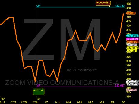 Zoom near 1st profit target