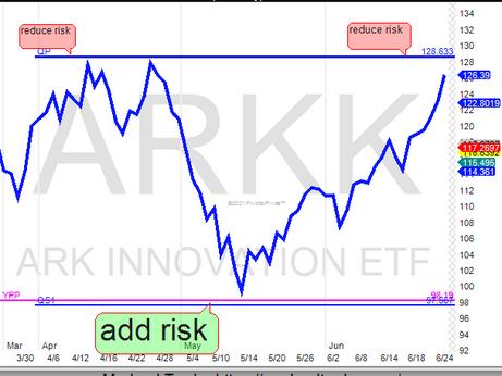 ARKK near 1st. profit target
