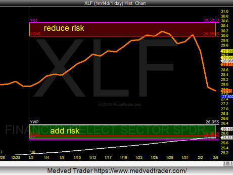 XLF going lower to the YP.