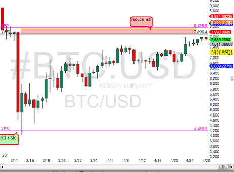 Bitcoin at the Yearly Pivot(YP)