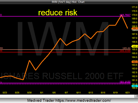 IWM at Yearly resistance