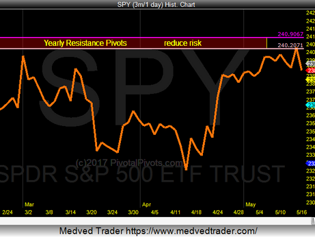 SPY testing Yearly Resistance Pivots