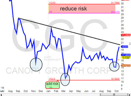 CGC possible IHS breakout soon