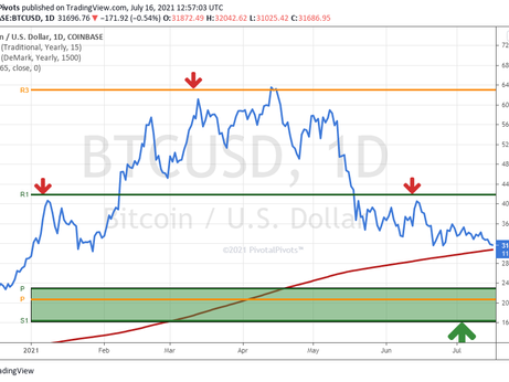 Bitcoin testing the yearly moving average