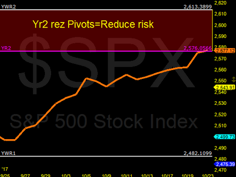 S&P 500 at Yearly Resistance Pivots