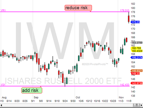IWM loves yearly pivots