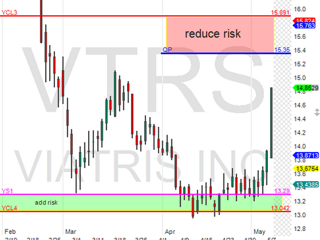 VTRS pop n off Yearly support pivots