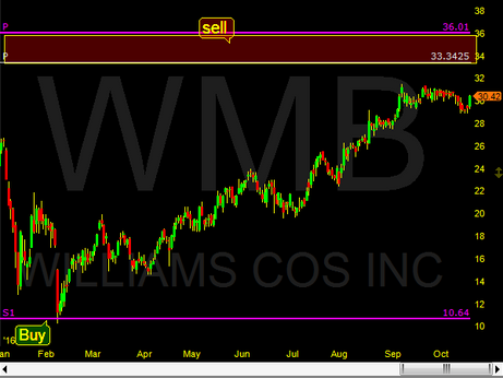 WMB is near our profit target