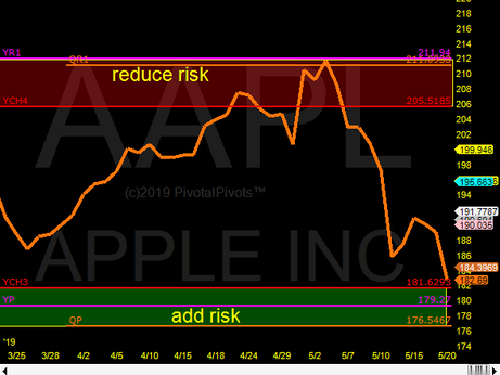 Apple (AAPL) near support