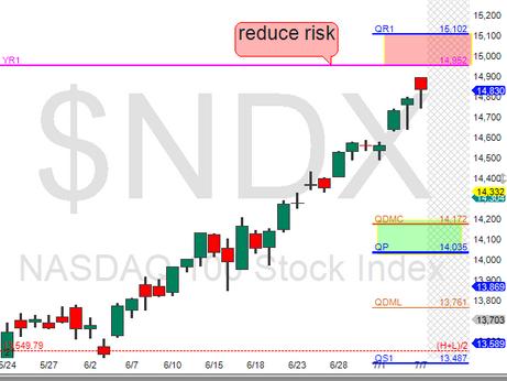 NDX 1k point drop coming